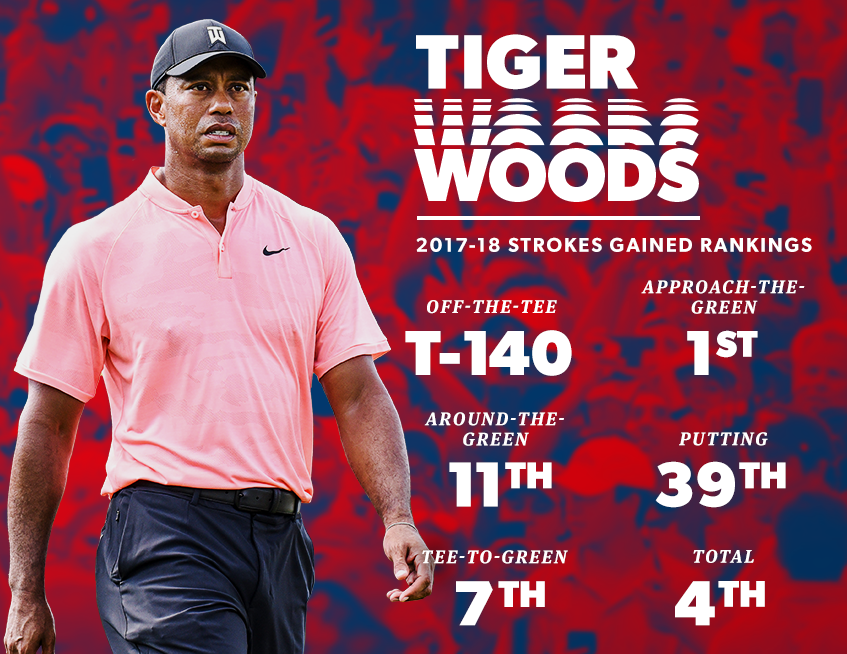 4d03740734a Top 30 Players to Watch in 2019  No. 1 Tiger Woods